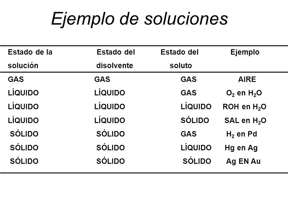 Ejemplo de soluciones Estado de la Estado del Estado del Ejemplo solución disolvente soluto GASGASGASAIRE LÍQUIDOLÍQUIDOGAS O 2 en H 2 O LÍQUIDOLÍQUIDOLÍQUIDO ROH en H 2 O LÍQUIDOLÍQUIDOSÓLIDO SAL en H 2 O SÓLIDO SÓLIDOGAS H 2 en Pd SÓLIDO SÓLIDOLÍQUIDO Hg en Ag SÓLIDO SÓLIDO SÓLIDO Ag EN Au