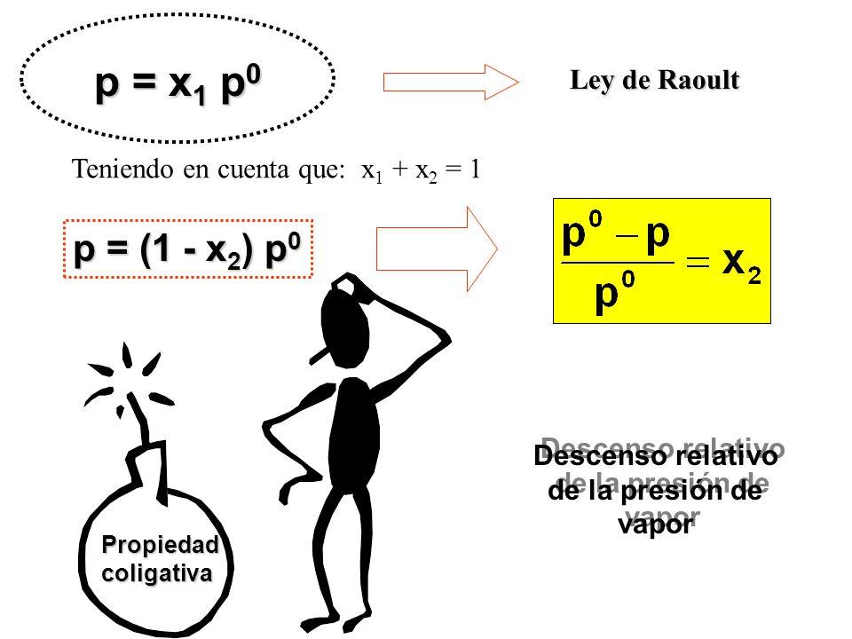 p = x 1 p 0 Ley de Raoult Teniendo en cuenta que: x 1 + x 2 = 1 p = (1 - x 2 ) p 0 Descenso relativo de la presión de vapor Descenso relativo de la presión de vapor Propiedadcoligativa