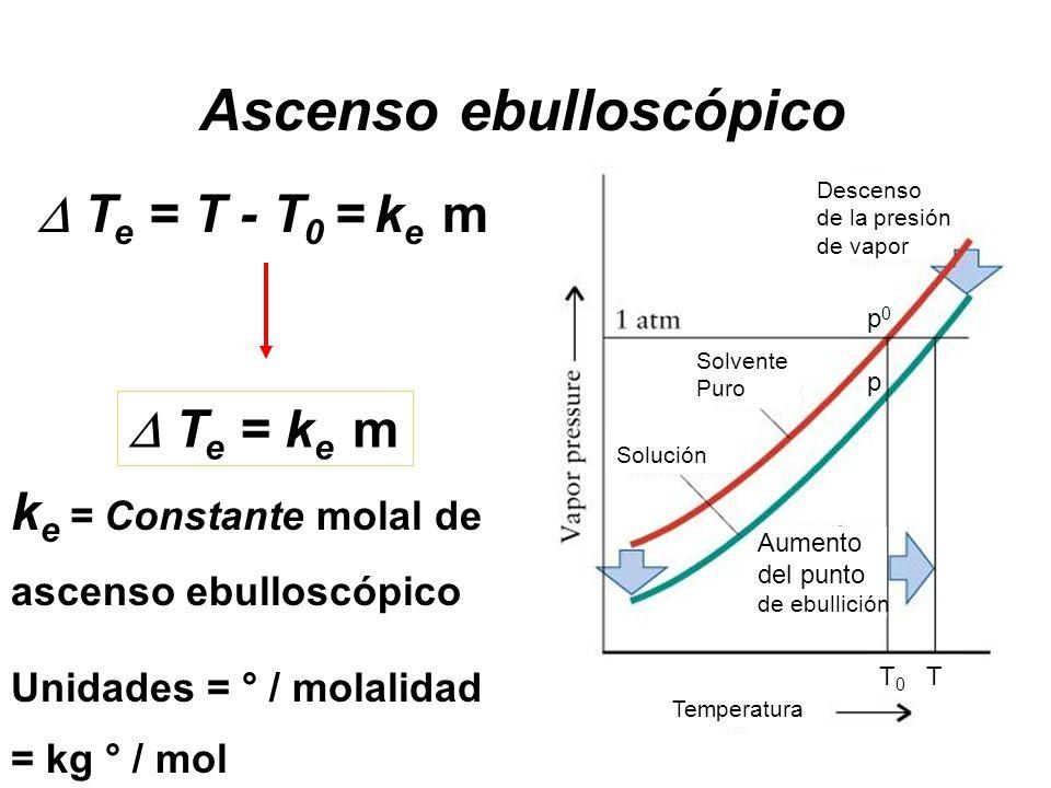 T e = T - T 0 = k e m T e = k e m k e = Constante molal de ascenso ebulloscópico Unidades = ° / molalidad = kg ° / mol Temperatura Solvente Puro Solución p0pp0p T 0 T Aumento del punto de ebullición Descenso de la presión de vapor