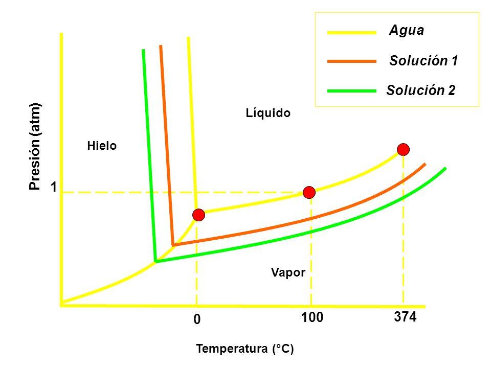 Temperatura (°C) Presión (atm) Vapor Líquido Hielo 0 100 374 1 Agua Solución 1 Solución 2