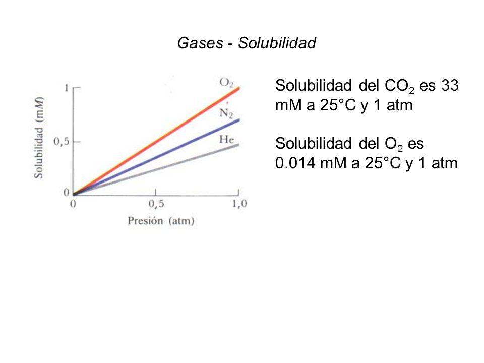 Presión de vapor Clausius Clapeyron Reemplazamos T 1 y T 2 por T 0 y T: Temperatura Solvente Puro Solución p0pp0p T 0 T Descenso de la presión de vapor Aumento de T eb
