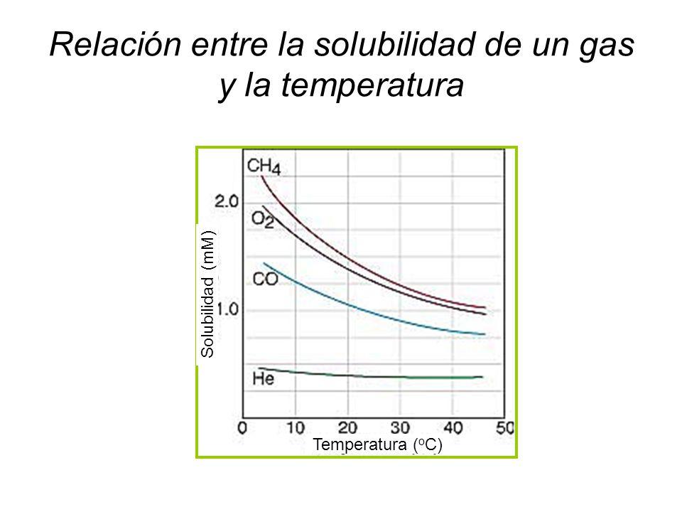 Relación entre la solubilidad de un gas y la temperatura Temperatura ( o C) Solubilidad (mM)