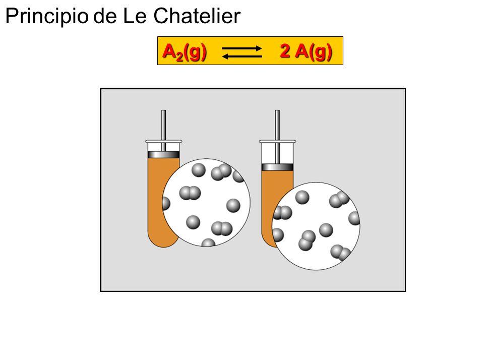 A 2 (g) 2 A(g) Principio de Le Chatelier