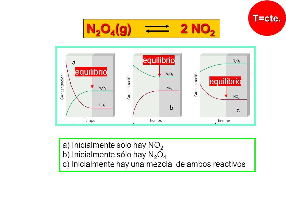 equilibrio tiempo Concentración a b c a) Inicialmente sólo hay NO 2 b) Inicialmente sólo hay N 2 O 4 c) Inicialmente hay una mezcla de ambos reactivos N 2 O 4 (g) 2 NO 2 T=cte.