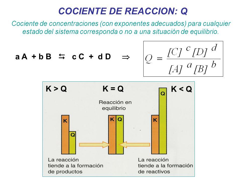 K > QK = Q K < Q COCIENTE DE REACCION: Q Cociente de concentraciones (con exponentes adecuados) para cualquier estado del sistema corresponda o no a una situación de equilibrio.