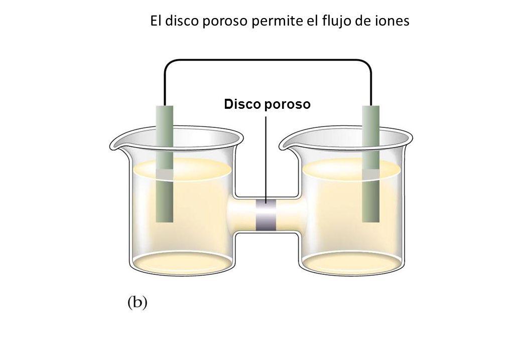 El disco poroso permite el flujo de iones Disco poroso