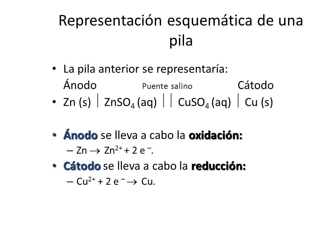 Representación esquemática de una pila La pila anterior se representaría: Ánodo Puente salino Cátodo Zn (s) ZnSO 4 (aq) CuSO 4 (aq) Cu (s) Ánodooxidac