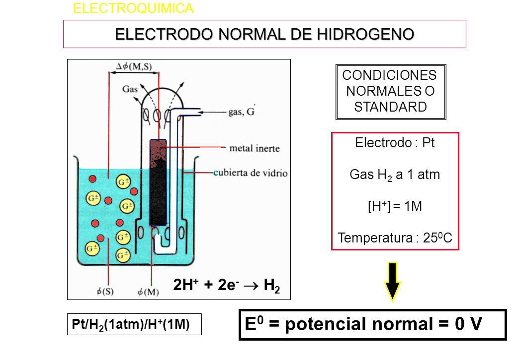 ELECTRODO NORMAL DE HIDROGENO ELECTROQUIMICA Electrodo : Pt Gas H 2 a 1 atm [H + ] = 1M Temperatura : 25 0 C CONDICIONES NORMALES O STANDARD E 0 = pot
