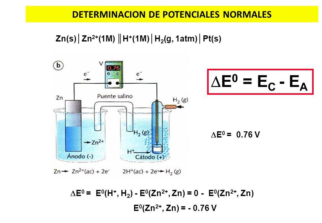 DETERMINACION DE POTENCIALES NORMALES E 0 = E C - E A Zn(s)Zn 2+ (1M) H + (1M)H 2 (g, 1atm)Pt(s) E 0 = E 0 (H +, H 2 ) - E 0 (Zn 2+, Zn) = 0 - E 0 (Zn