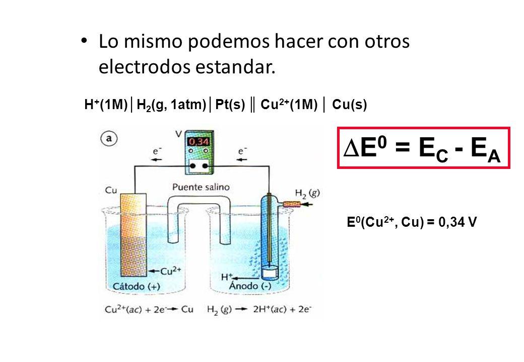 Lo mismo podemos hacer con otros electrodos estandar. E 0 (Cu 2+, Cu) = 0,34 V H + (1M)H 2 (g, 1atm)Pt(s) Cu 2+ (1M) Cu(s) E 0 = E C - E A