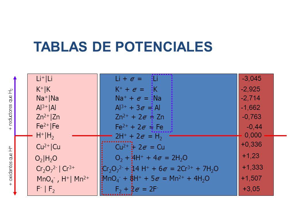 TABLAS DE POTENCIALES Li + |LiLi + e - = Li -3,045 K + |KK + + e - = K -2,925 Na + |NaNa + + e - = Na -2,714 Al 3+ |AlAl 3+ + 3e - = Al -1,662 Zn 2+ |