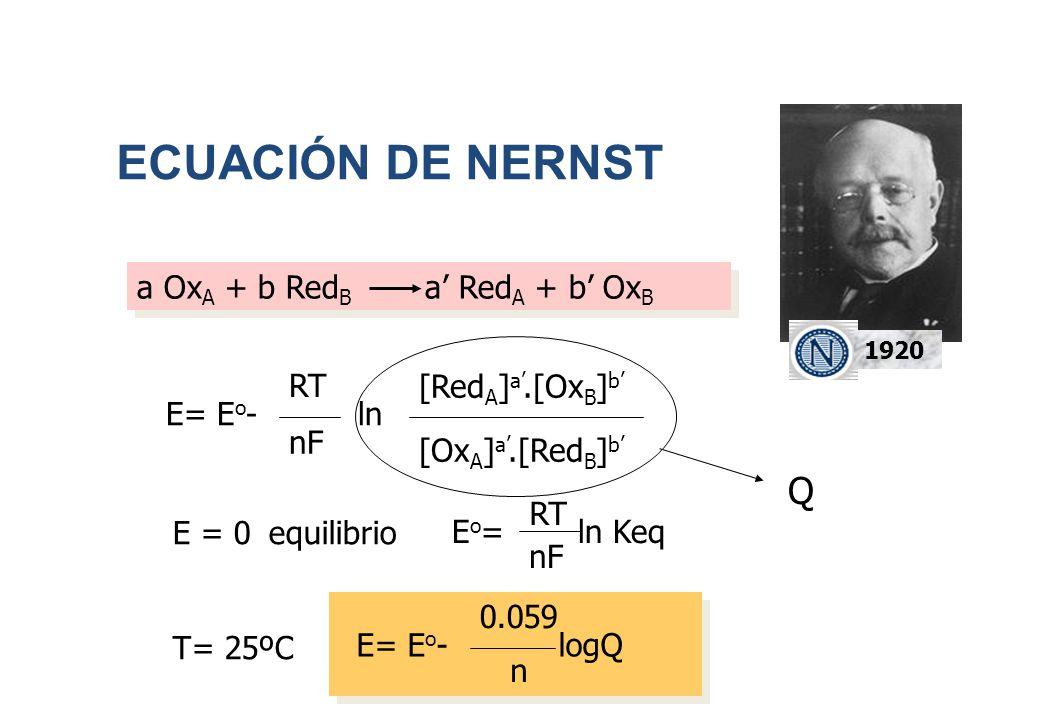 ECUACIÓN DE NERNST 1920 E= E o -ln RT nF [Red A ] a.[Ox B ] b [Ox A ] a.[Red B ] b a Ox A + b Red B a Red A + b Ox B Q E = 0equilibrio T= 25ºC E o = l