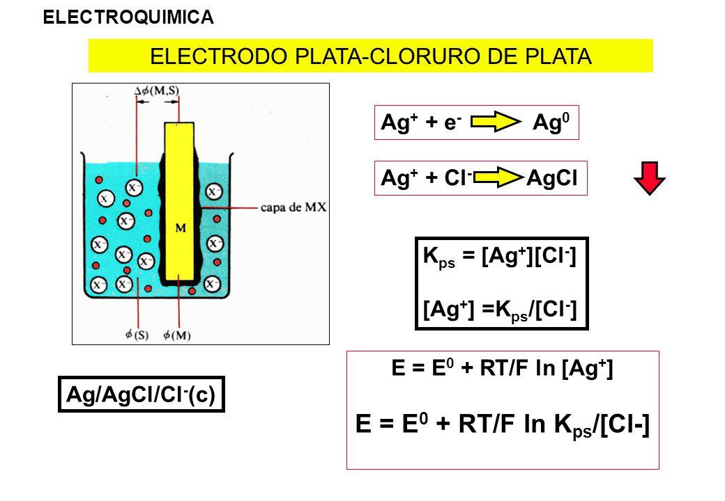ELECTRODO PLATA-CLORURO DE PLATA ELECTROQUIMICA Ag + + e - Ag 0 Ag + + Cl - AgCl K ps = [Ag + ][Cl - ] [Ag + ] =K ps /[Cl - ] E = E 0 + RT/F ln [Ag +