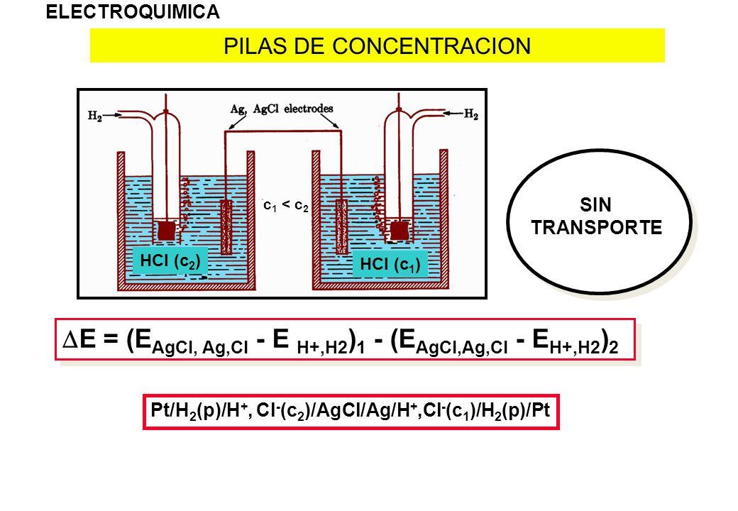 PILAS DE CONCENTRACION ELECTROQUIMICA SIN TRANSPORTE E = (E AgCl, Ag,Cl - E H+,H2 ) 1 - (E AgCl,Ag,Cl - E H+,H2 ) 2 Pt/H 2 (p)/H +, Cl - (c 2 )/AgCl/A