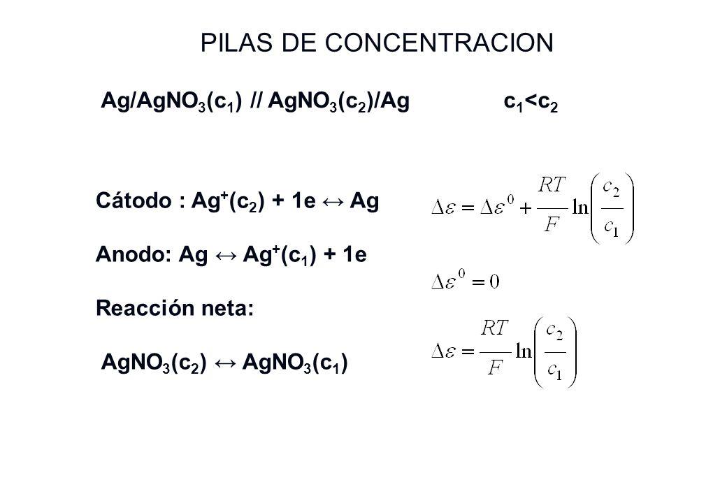 PILAS DE CONCENTRACION Ag/AgNO 3 (c 1 ) // AgNO 3 (c 2 )/Agc 1 <c 2 Cátodo : Ag + (c 2 ) + 1e Ag Anodo: Ag Ag + (c 1 ) + 1e Reacción neta: AgNO 3 (c 2