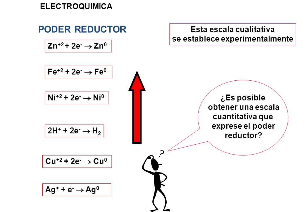 PODER REDUCTOR ELECTROQUIMICA Zn +2 + 2e - Zn 0 Fe +2 + 2e - Fe 0 Ni +2 + 2e - Ni 0 2H + + 2e - H 2 Cu +2 + 2e - Cu 0 Ag + + e - Ag 0 Esta escala cual