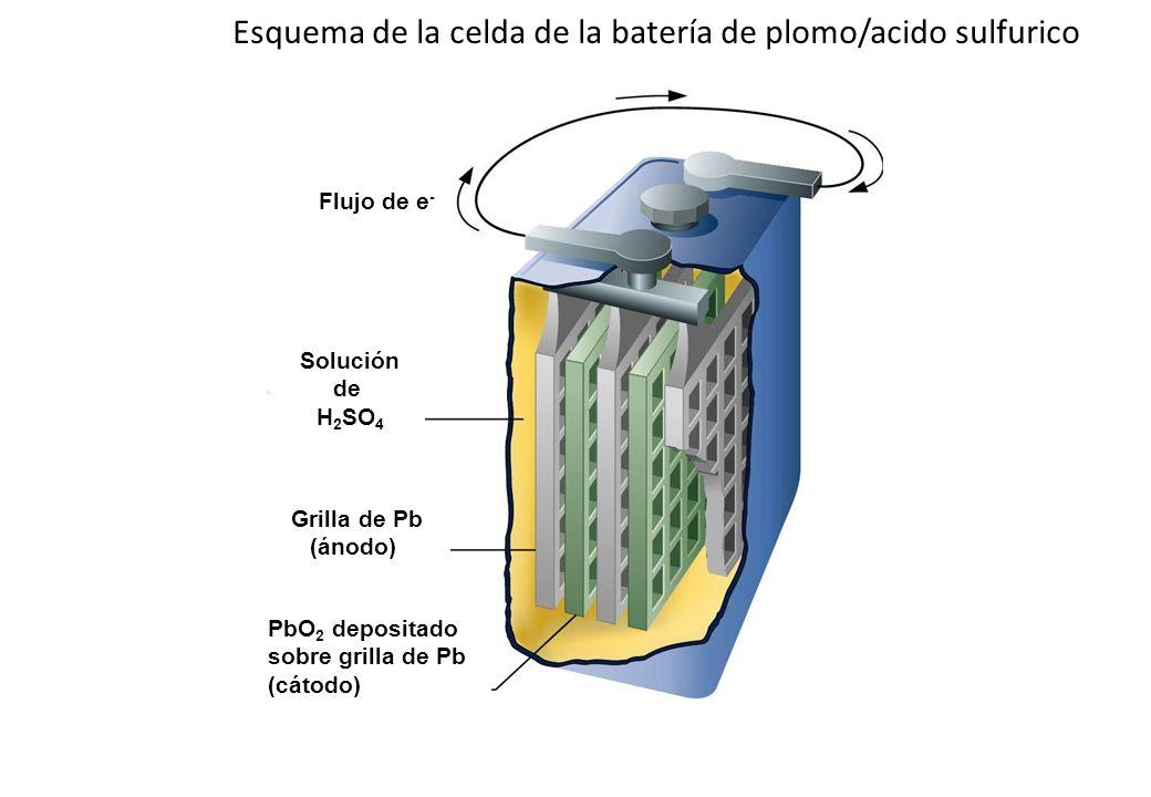 Esquema de la celda de la batería de plomo/acido sulfurico Solución de H 2 SO 4 Grilla de Pb (ánodo) PbO 2 depositado sobre grilla de Pb (cátodo) Fluj