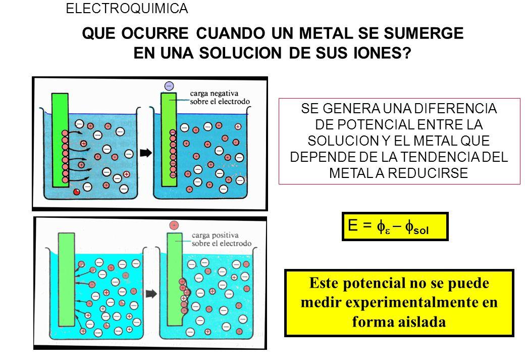 ELECTRODOS DE REFERENCIA ELECTROQUIMICA CALOMEL Pt/Hg, Hg 2 Cl 2, ClK(sat) En la práctica conviene usar este elctrodo en lugar del electrodo normal de hidrógeno Hg/Hg 2 Cl 2 /Cl Calomel Hg/Hg 2 Cl 2 /Cl Calomel