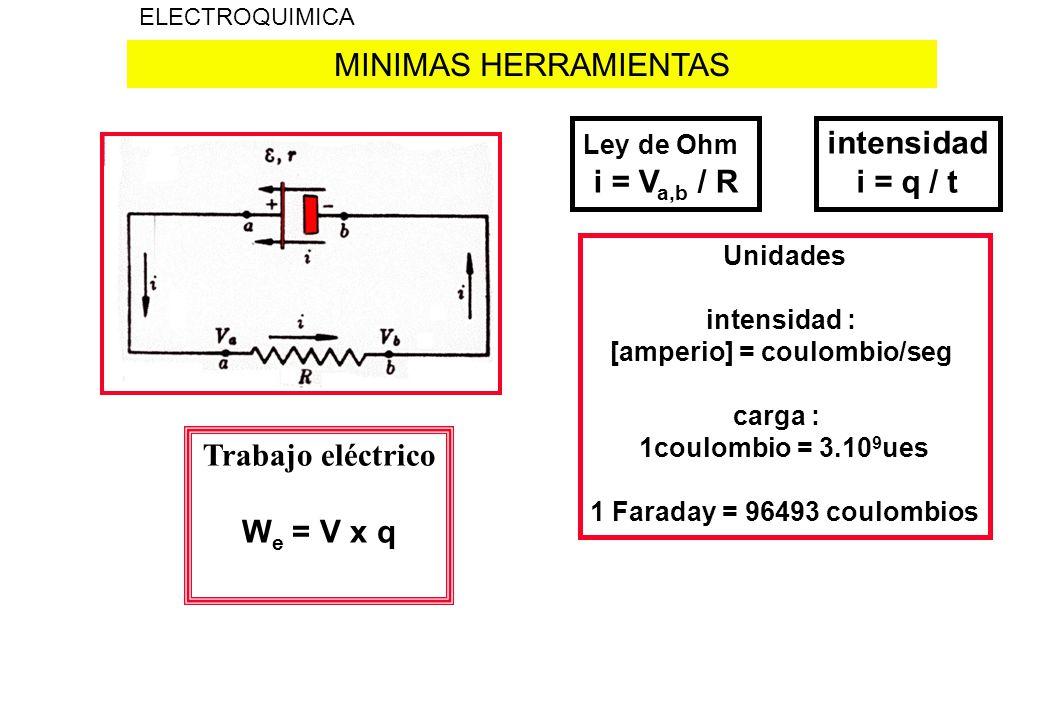 MINIMAS HERRAMIENTAS ELECTROQUIMICA Ley de Ohm i = V a,b / R intensidad i = q / t Unidades intensidad : [amperio] = coulombio/seg carga : 1coulombio =