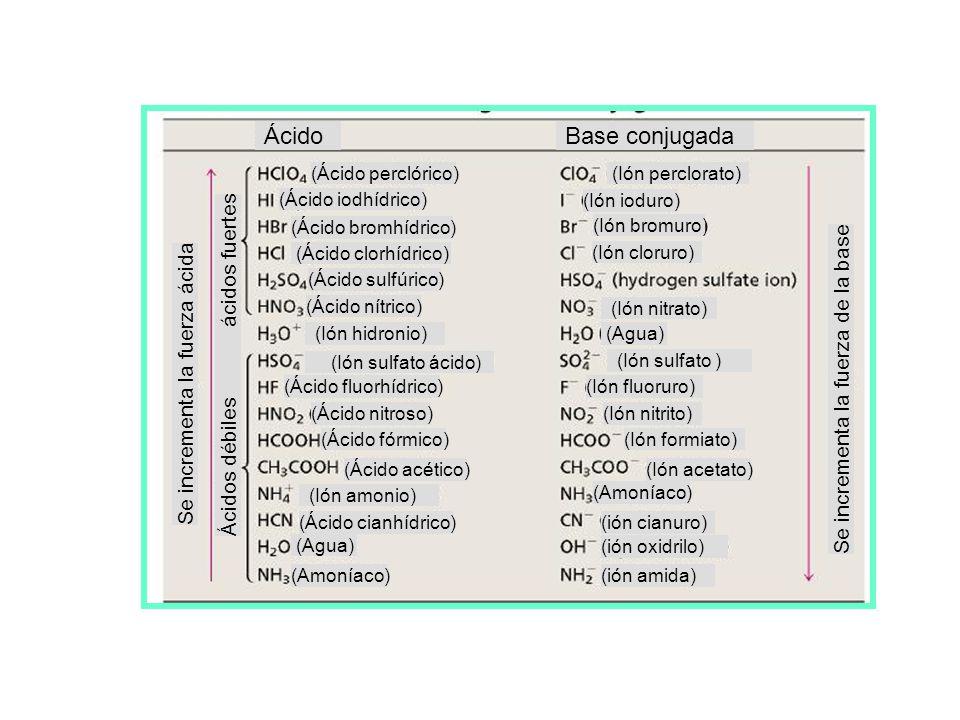 CONSTANTES DE DISOCIACIÓN PARA ÁCIDOS Ácidos fuertes: K a grande alta [H 3 O + ] Ácidos débiles: K a pequeña baja [H 3 O + ] Valores de K a para algun
