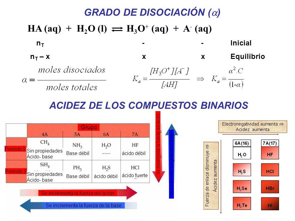 (Ácido perclórico) (Ácido iodhídrico) (Ácido bromhídrico) (Ácido clorhídrico) (Ácido sulfúrico) (Ácido nítrico) (Ión hidronio) (Ión sulfato ácido) (Ác