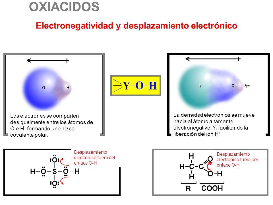 FUERZA RELATIVA DE LOS OXACIDOS XOH Al aumentar la electronegatividad la acidez se incrementa HOCl O O O << HOCl Al aumentar el número de átomos de ox