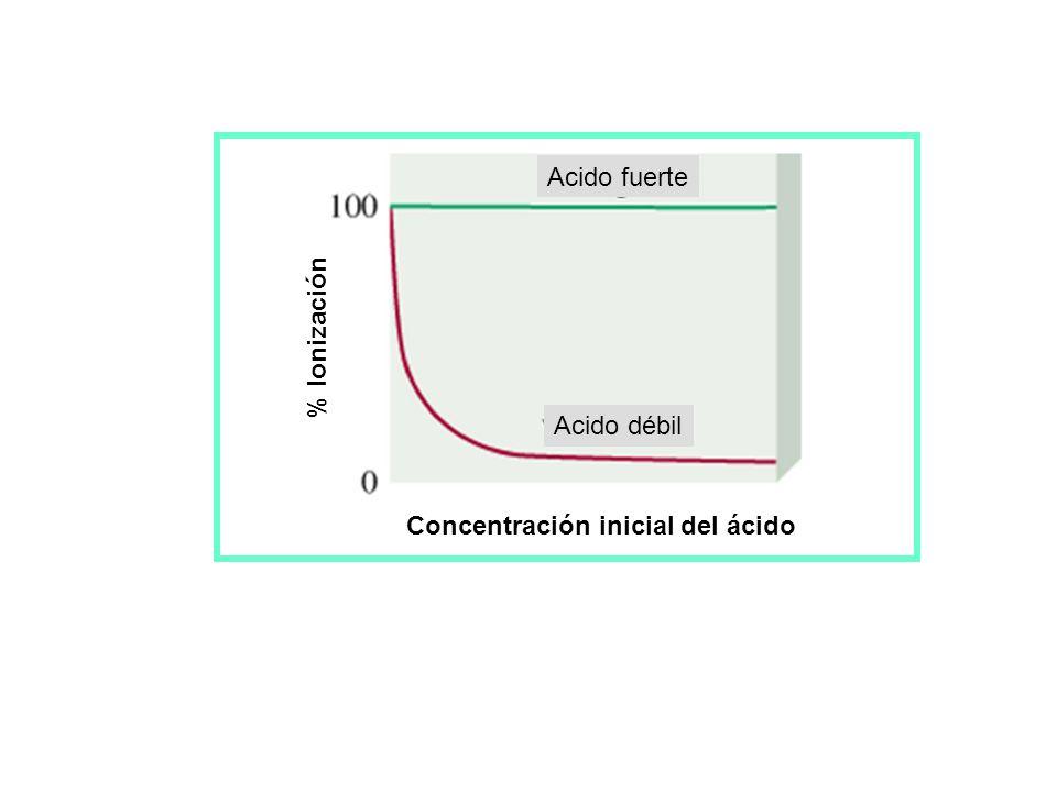 Calculando pH en soluciones de ácidos y bases débiles (Cont.) = grado de disociación [HA] 0 x = [A - ] EQ. [HA] 0 x = [H + ] EQ. [HA] 0 x (1 - ) = [HA