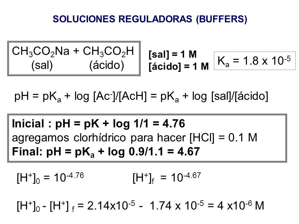 Soluciones reguladoras (Buffers) HAc (C a ) + NaAc (C b ) (Ac= CH 3 CO 2 - ) NaAc Na + + Ac - Ac - + H 2 O = HAc + OH - HAc = H + + Ac - [Ac - ] C b y
