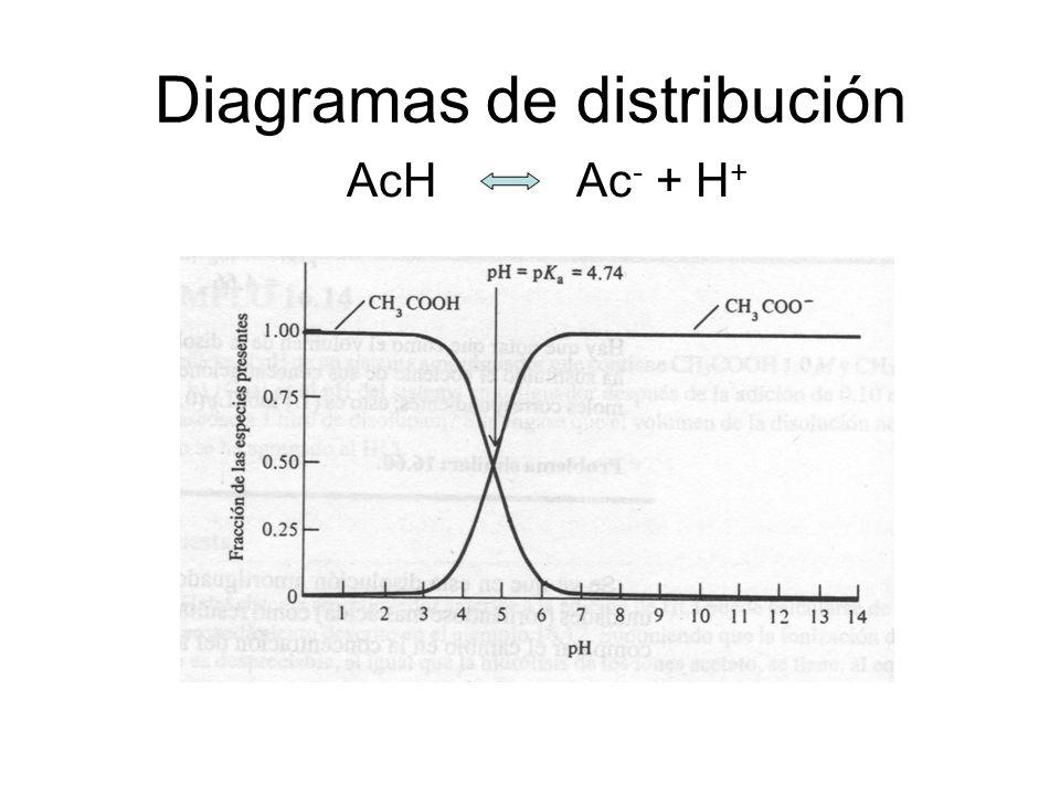 Soluciones reguladoras Intervalo de amortiguamiento: intervalo de pH en el que el amortiguador es eficaz: pH = pK a ± 1 A pH fuera de estos rangos pre