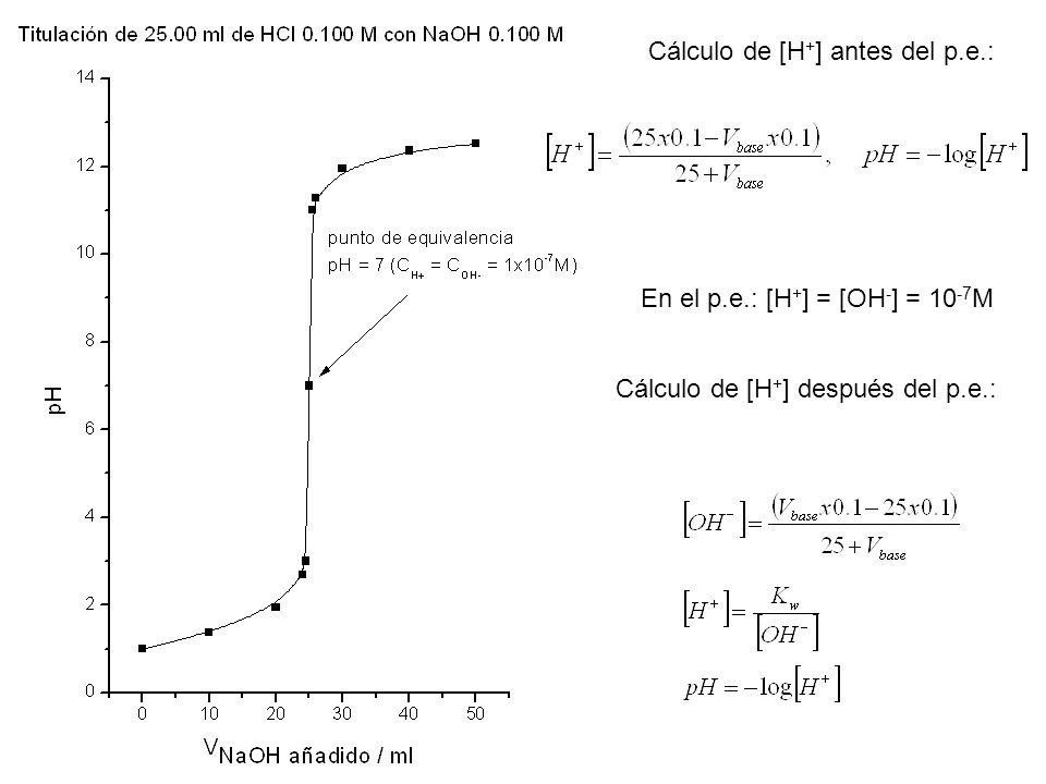 Titulaciones Base Fuerte Ácido Fuerte Volumen de base agregado (mL)