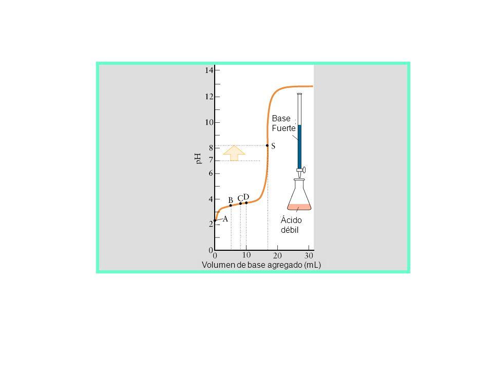 Volumen de ácido agregado (mL) Base Fuerte Ácido Fuerte