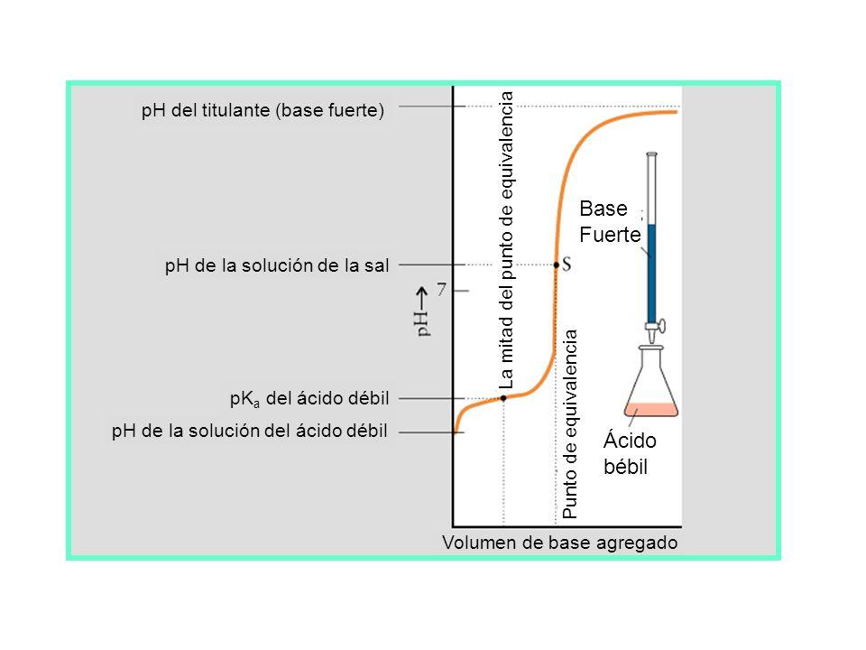 Ácido Fuerte Base débil Volumen de ácido agregado (mL) Ácido fuerte Base débil