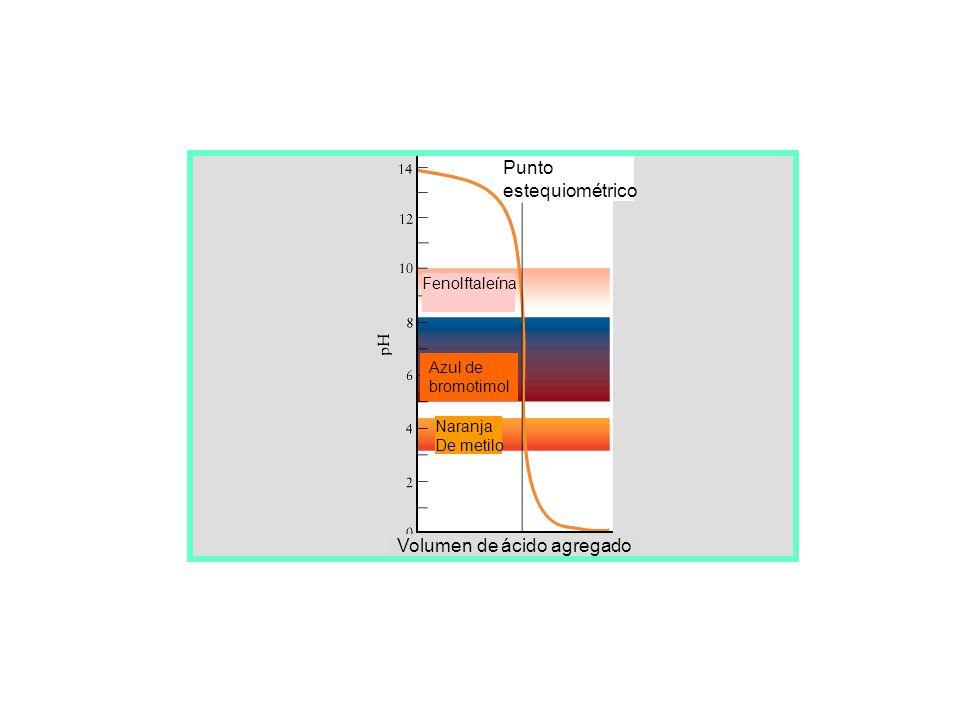 pH del titulante (base fuerte) pH de la solución de la sal pK a del ácido débil pH de la solución del ácido débil Volumen de base agregado Punto de eq