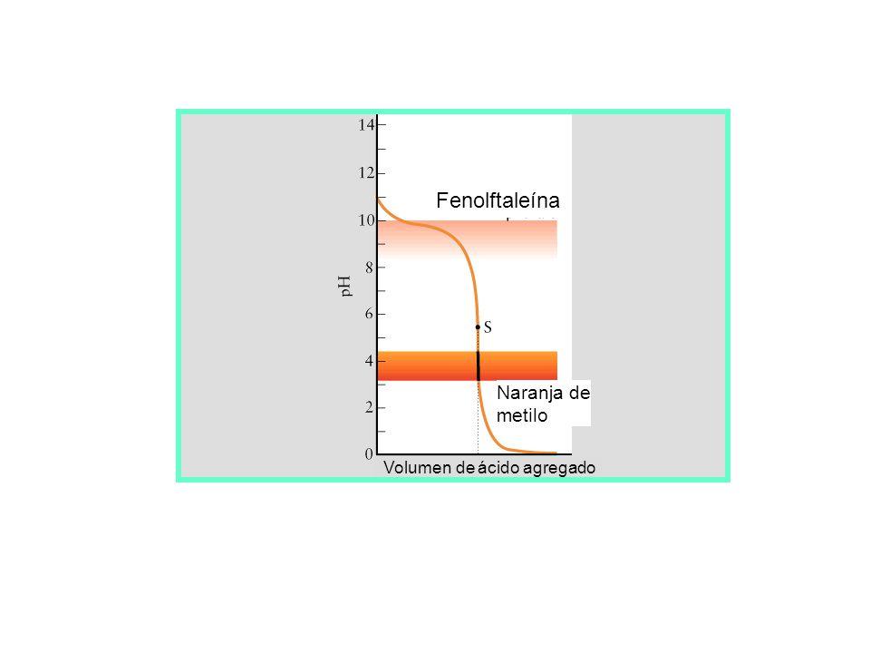 Punto estequiométrico Fenolftaleína Naranja De metilo Volumen de ácido agregado Azul de bromotimol