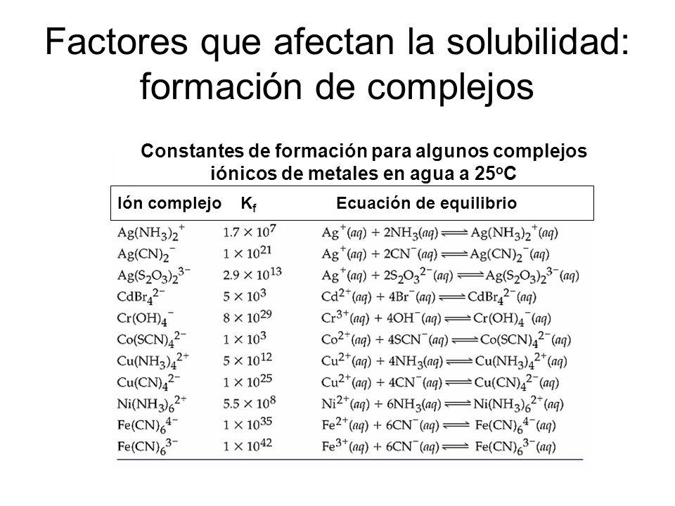 Solubilidad del Hidróxido de Magnesio d) en un solución buffer pH = 9.00 Esta condición [H + ] = constante y [OH - ] = constante pK w = pH + pOH pOH =