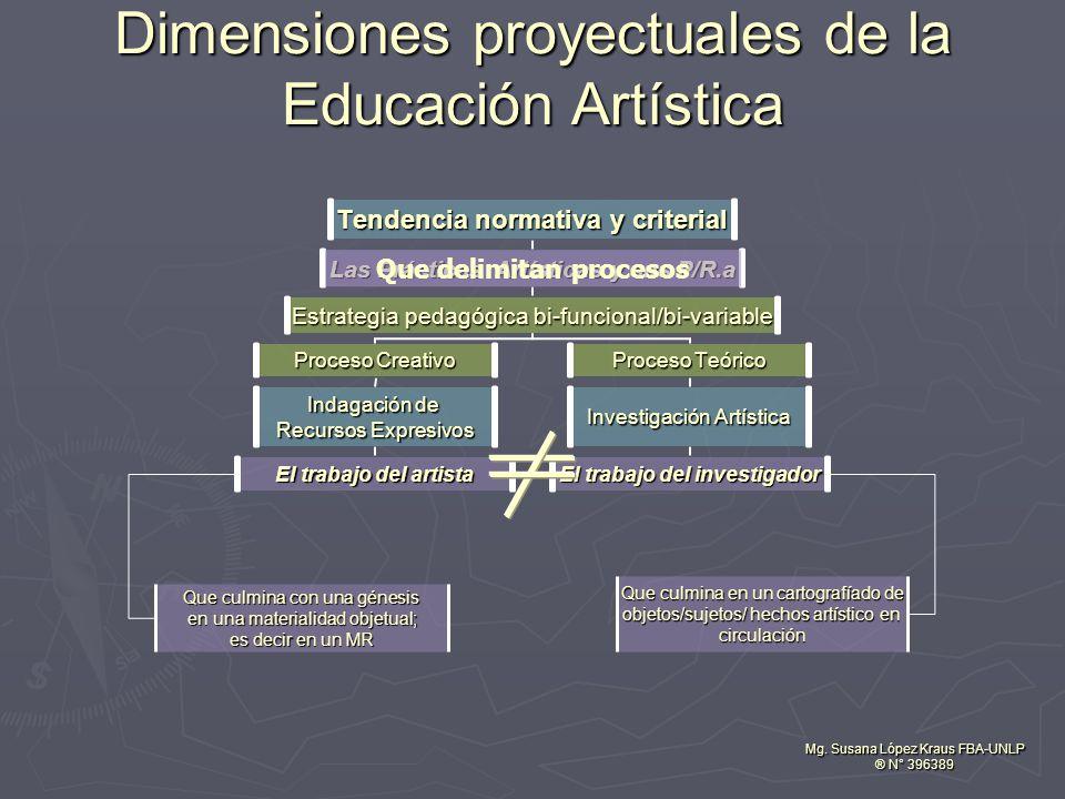 Que delimitan procesos Dimensiones proyectuales de la Educación Artística Mg. Susana López Kraus FBA-UNLP ® N° 396389 Que culmina con una génesis en u