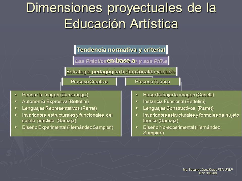 Dimensiones proyectuales de la Educación Artística Mg. Susana López Kraus FBA-UNLP ® N° 396389 en base a Hacer trabajar la imagen (Casetti) Instancia