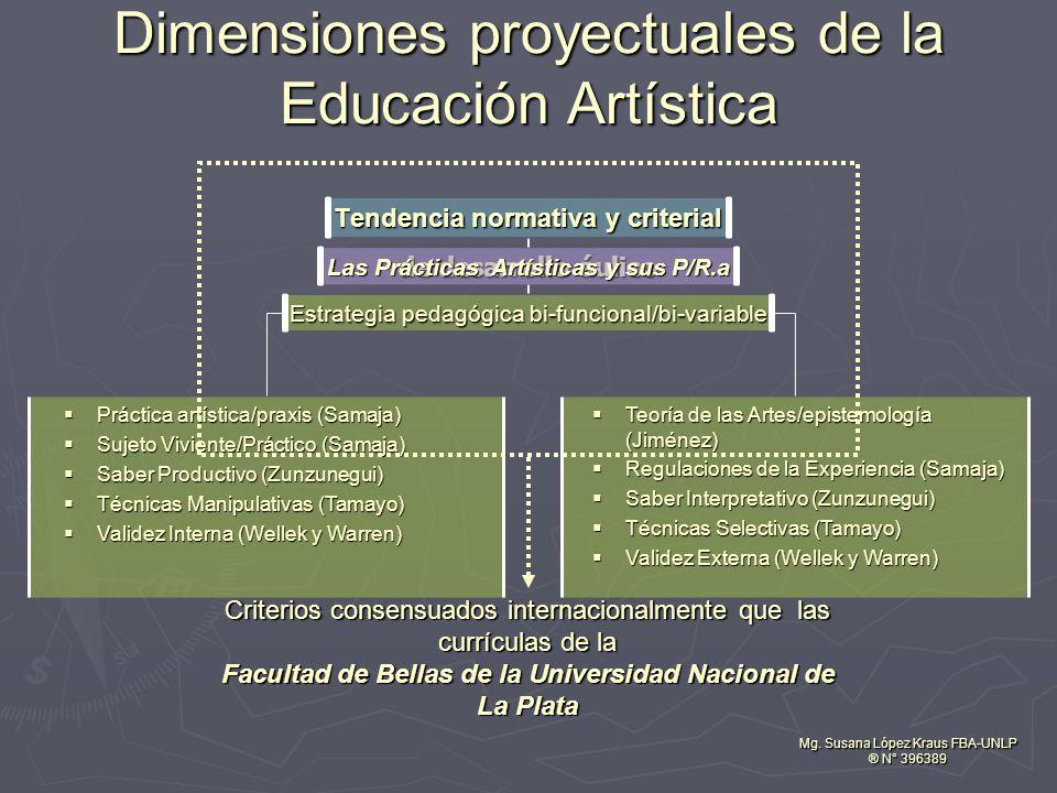 de desarrollo áulico Dimensiones proyectuales de la Educación Artística Mg. Susana López Kraus FBA-UNLP ® N° 396389 Práctica artística/praxis (Samaja)