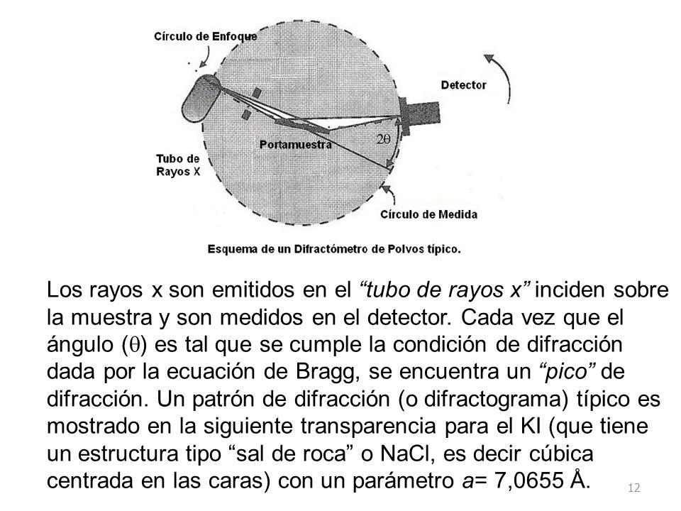 12 Los rayos x son emitidos en el tubo de rayos x inciden sobre la muestra y son medidos en el detector. Cada vez que el ángulo ( ) es tal que se cump