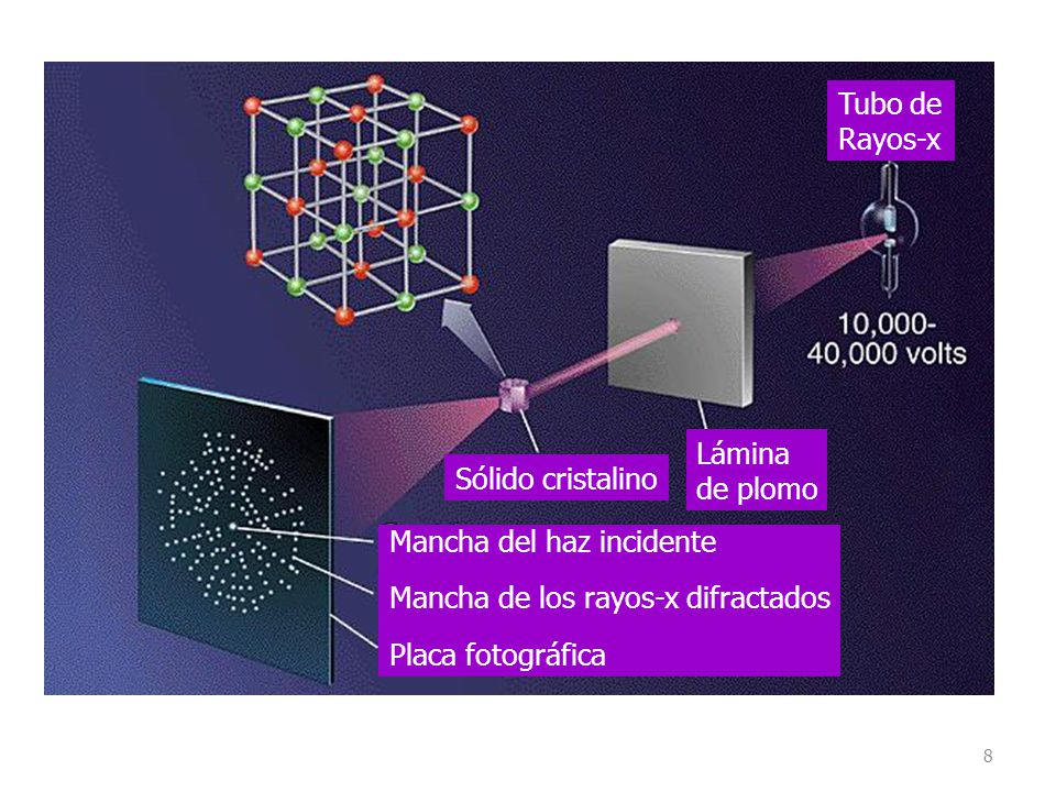 9 Difracción por planos sucesivos de átomos.