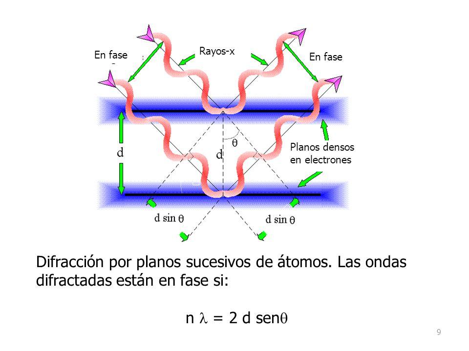 9 Difracción por planos sucesivos de átomos. Las ondas difractadas están en fase si: n = 2 d sen En fase Rayos-x Planos densos en electrones