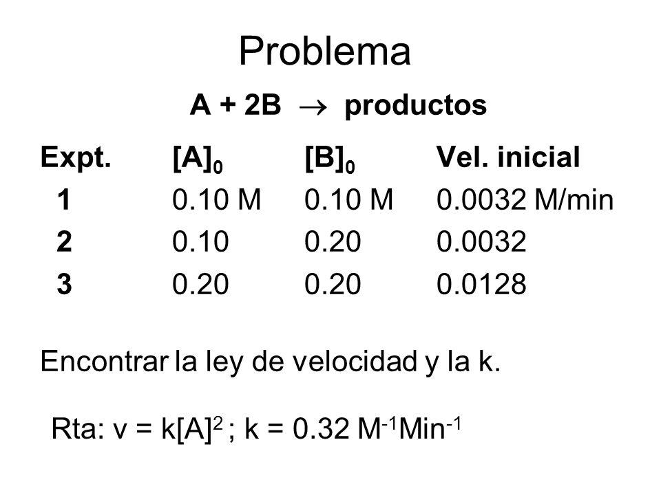Problema A + 2B productos Expt.[A] 0 [B] 0 Vel. inicial 10.10 M0.10 M0.0032 M/min 20.100.200.0032 30.200.200.0128 Encontrar la ley de velocidad y la k