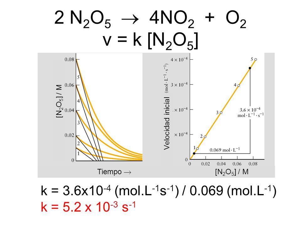 2 N 2 O 5 4NO 2 + O 2 v = k [N 2 O 5 ] k = 3.6x10 -4 (mol.L -1 s -1 ) / 0.069 (mol.L -1 ) k = 5.2 x 10 -3 s -1 [N 2 O 5 ] / M Velocidad inicial Tiempo
