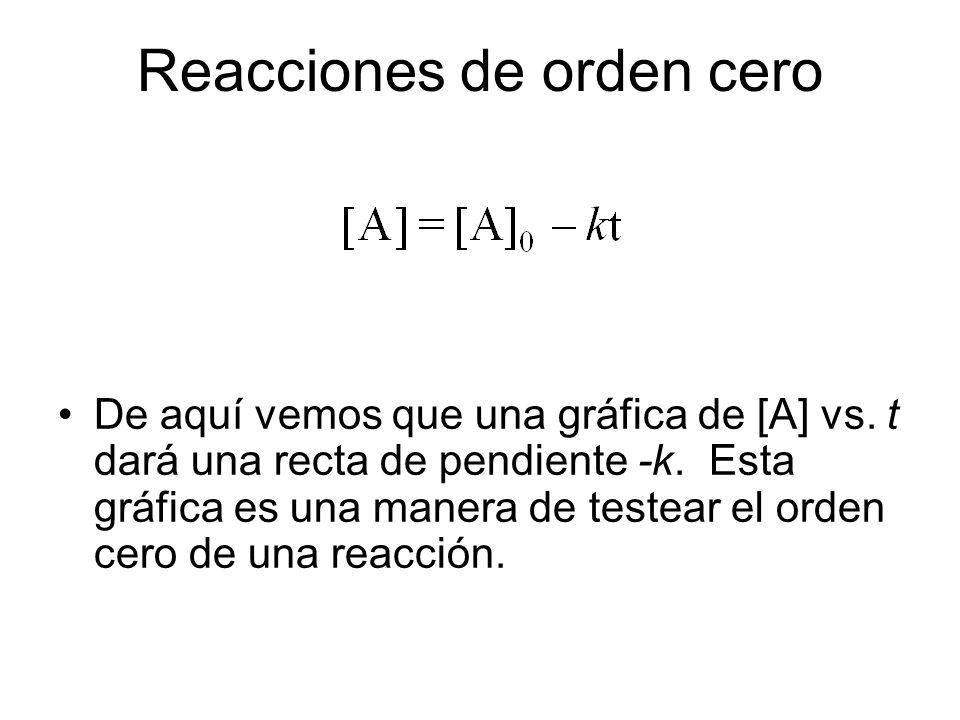 Reacciones de orden cero De aquí vemos que una gráfica de [A] vs.