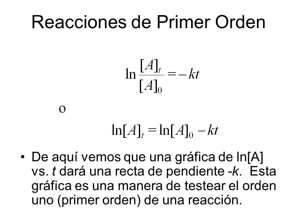 Reacciones de Primer Orden De aquí vemos que una gráfica de ln[A] vs. t dará una recta de pendiente -k. Esta gráfica es una manera de testear el orden