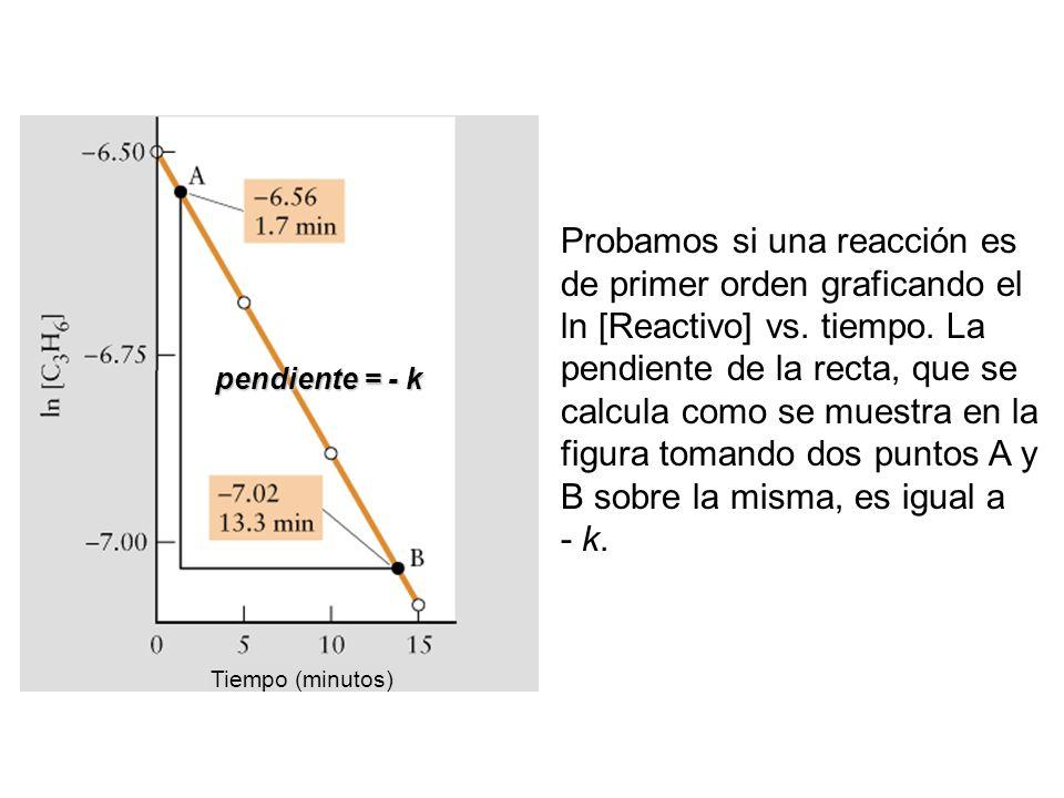 Tiempo (minutos) Probamos si una reacción es de primer orden graficando el ln [Reactivo] vs. tiempo. La pendiente de la recta, que se calcula como se