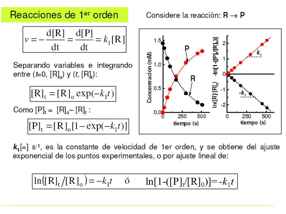 ln[1-([P] t /[R] 0 )]= -k 1 t -ln[1-([P] t /[R] 0 )]
