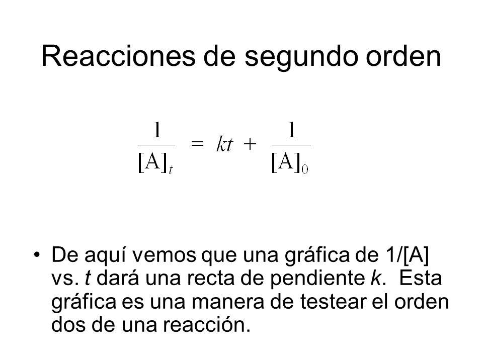 Reacciones de segundo orden De aquí vemos que una gráfica de 1/[A] vs. t dará una recta de pendiente k. Esta gráfica es una manera de testear el orden