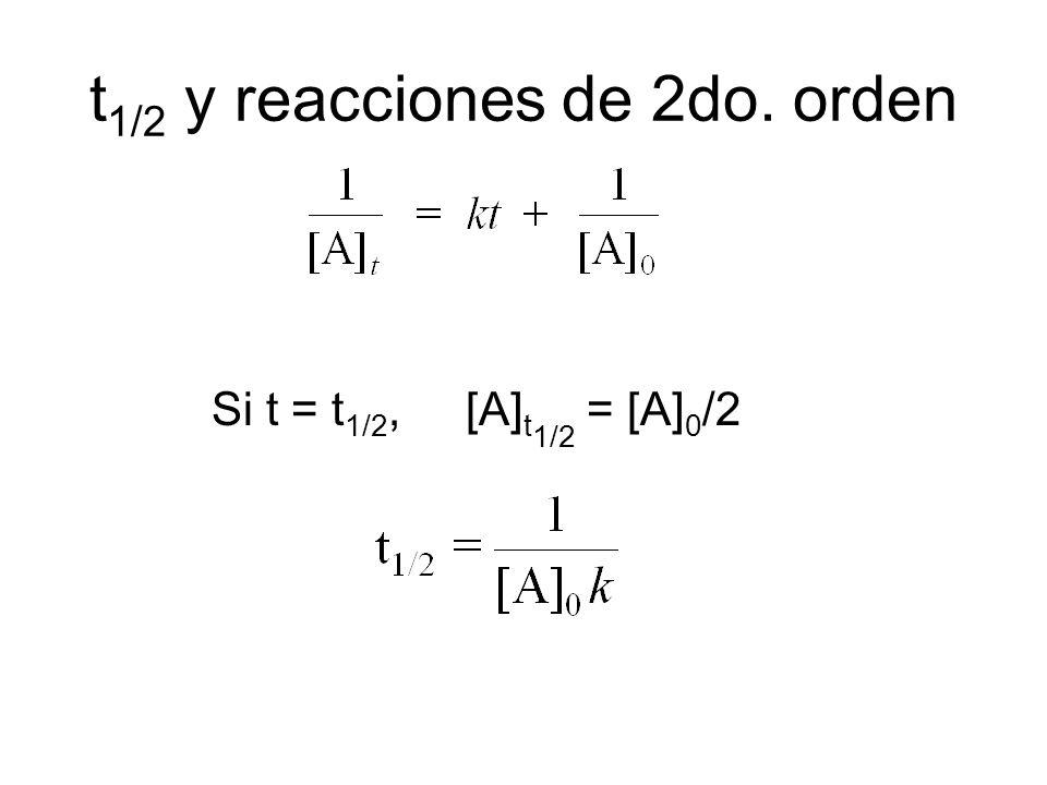 t 1/2 y reacciones de 2do. orden Si t = t 1/2, [A] t 1/2 = [A] 0 /2