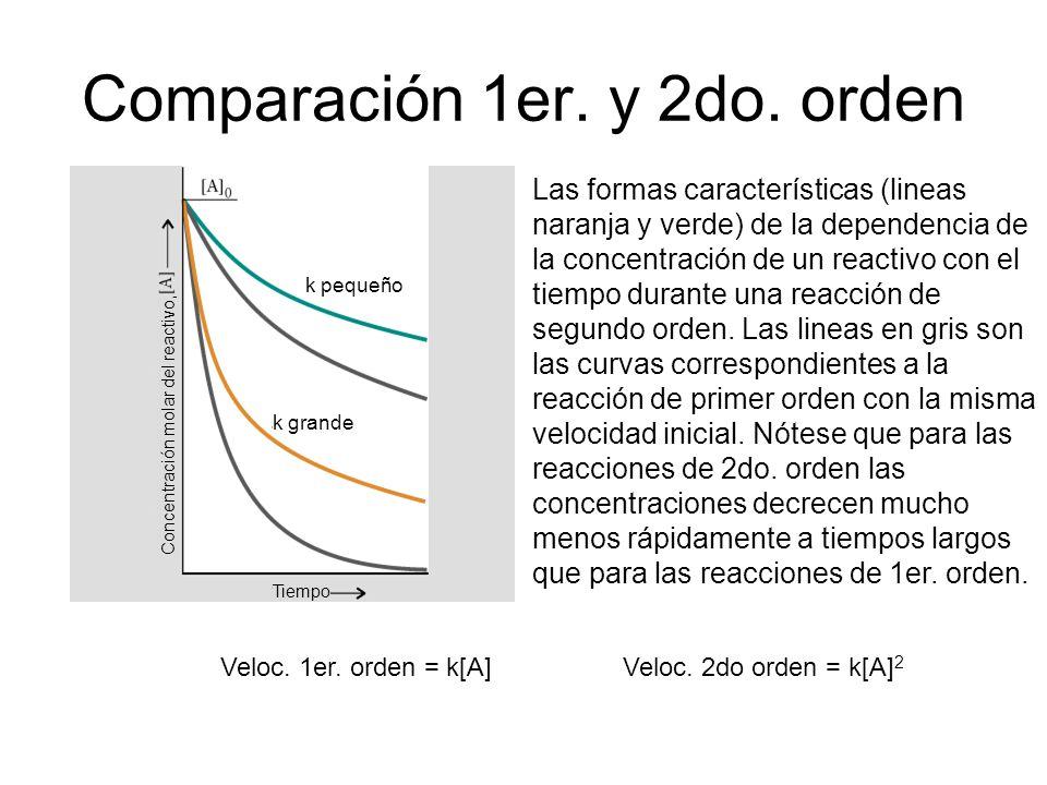Comparación 1er. y 2do. orden Las formas características (lineas naranja y verde) de la dependencia de la concentración de un reactivo con el tiempo d